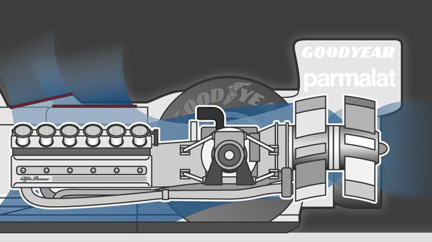 Ein Getriebeappendix in Form eines Ventilators, der den Motor kühlt und gleichzeitig das ganze Auto auf die Straße saugt.