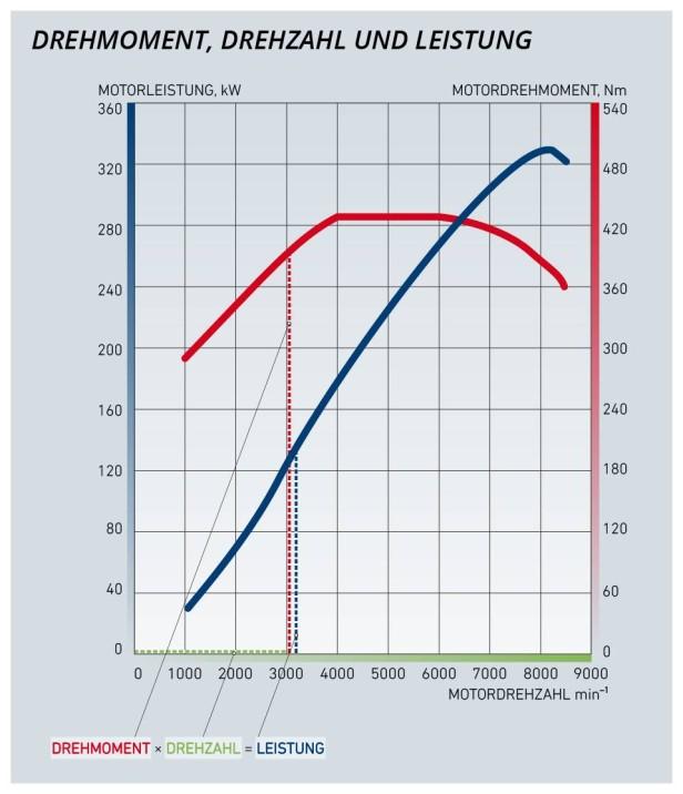 Leistungskurve //// Grafik: Alessandro Holler