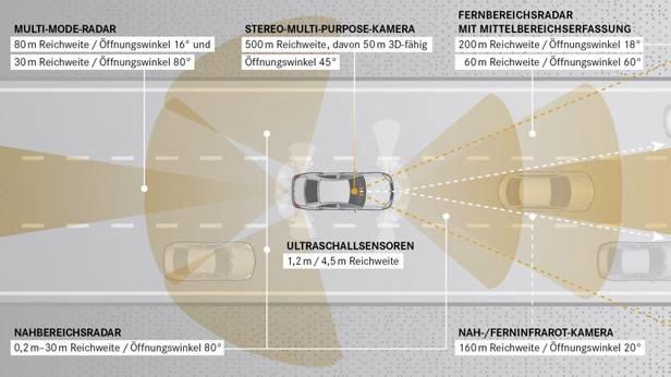 Grafik zur Vernetzung der Sensoren und Assistenzsysteme