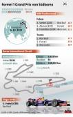 Der Grand Prix von Südkorea findet am 8. Oktober in Yeongam statt.