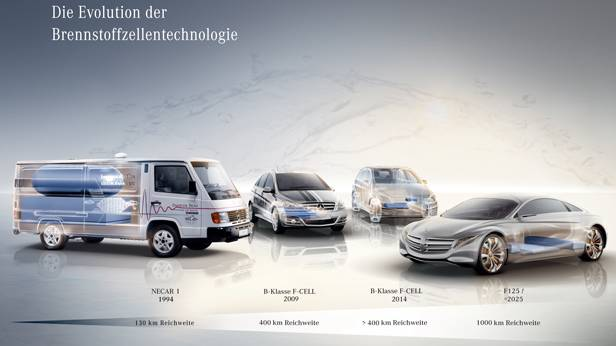 mercedes brennstoffzelle fuel cell cars