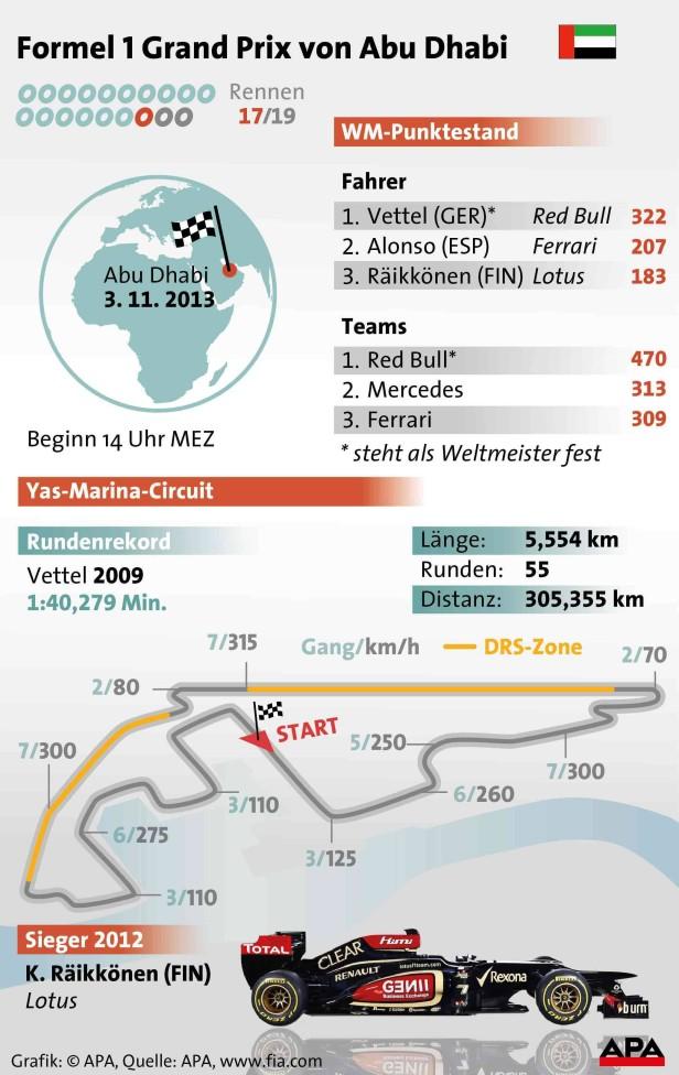Formel 1 Grafik zum Grand Prix von Abu Dhabi