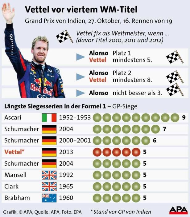 Längste Siegesserie in der Formel 1 - Grafik