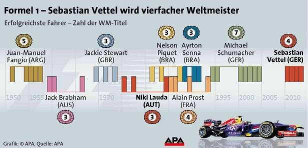 Formel 1 Grafik zum 4. WM-Titel von Sebastian Vettel