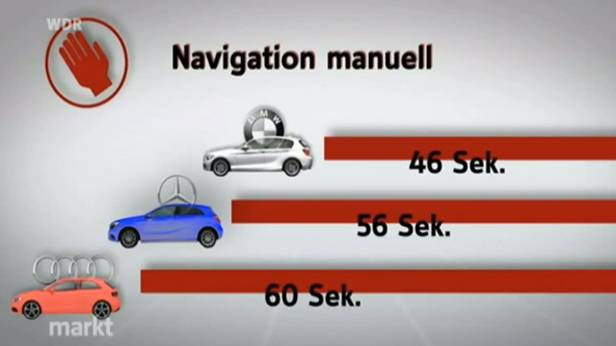 navigation bediendauer dauer zeit ablenkung ablenkungszeit