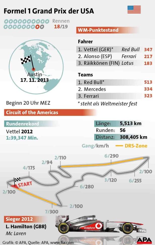 Grafik der Rennstrecke des Formel 1 Grand Prix in Austin