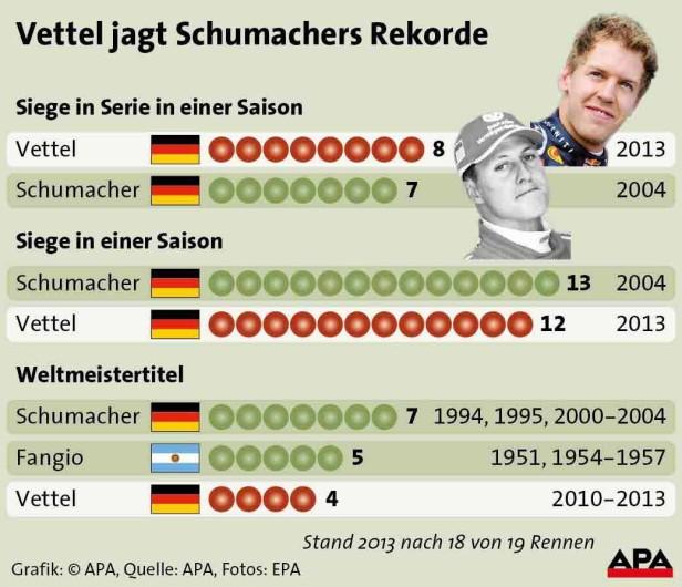 APA-Grafik zu den Rekorden von Schumacher und Vettel