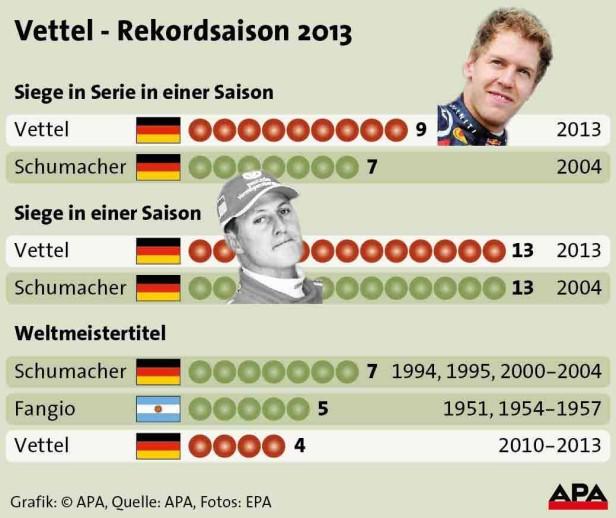 Grafik zu der Rekordsaison von Sebastian Vettel 2013