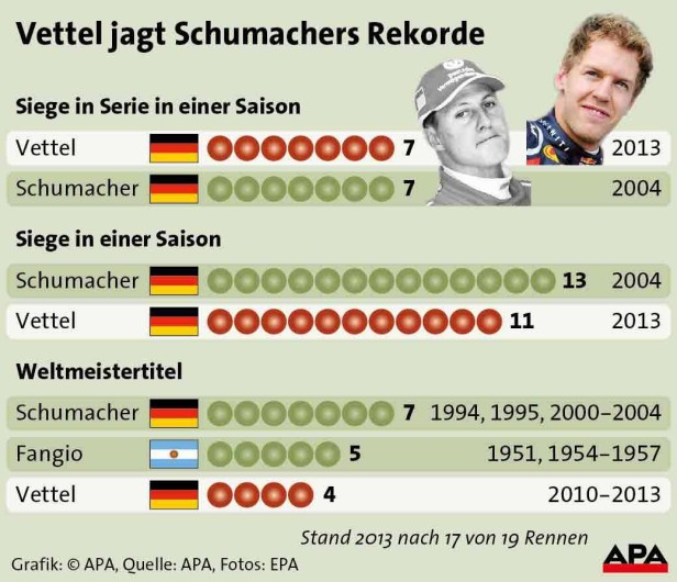 _vettel-schumacher-rekord-grafik