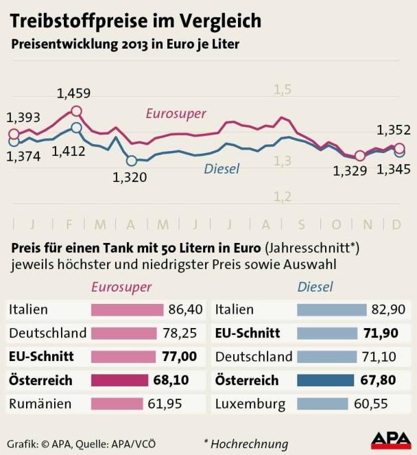 APA-Grafik zu den Treibstoffpreisen in Österreich und Europa 2013