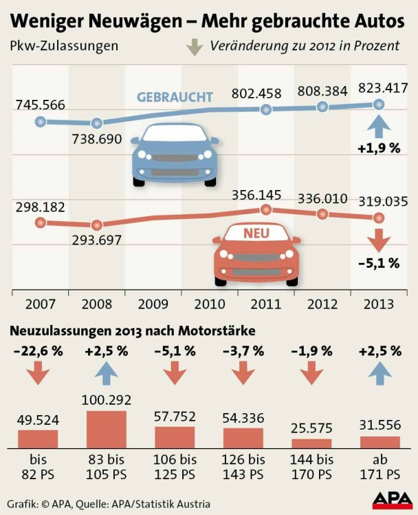 APA-Grafik zu Neuzulassungen 2013