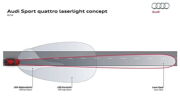 autorevue-motorblog-ces-2014-audi-Laserlight-concept