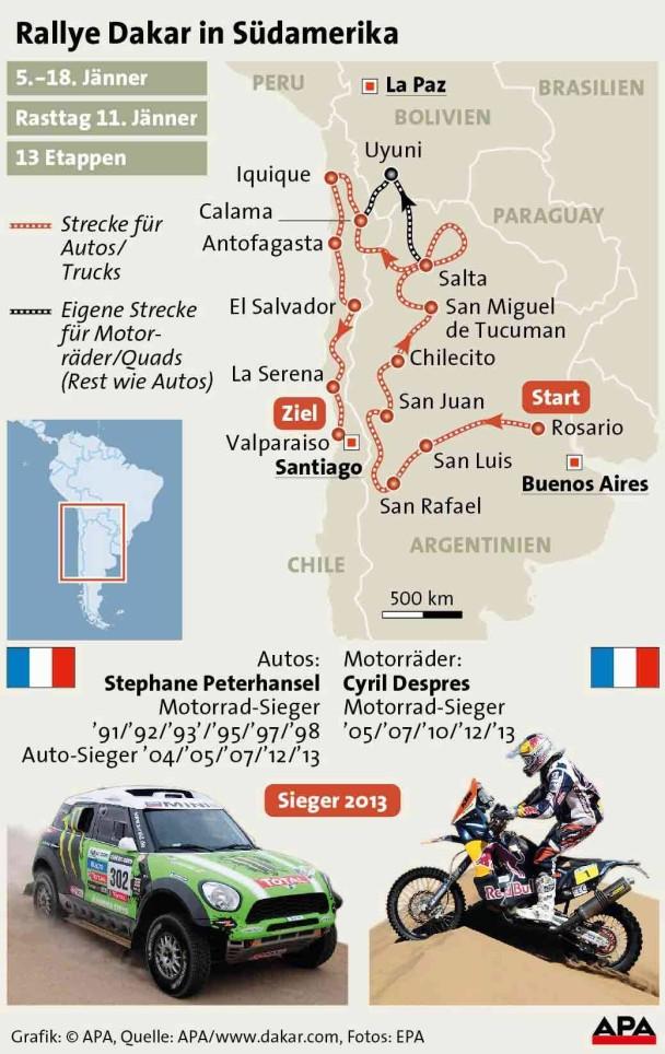 APA Grafik zur Rallye Dakar Südamerika
