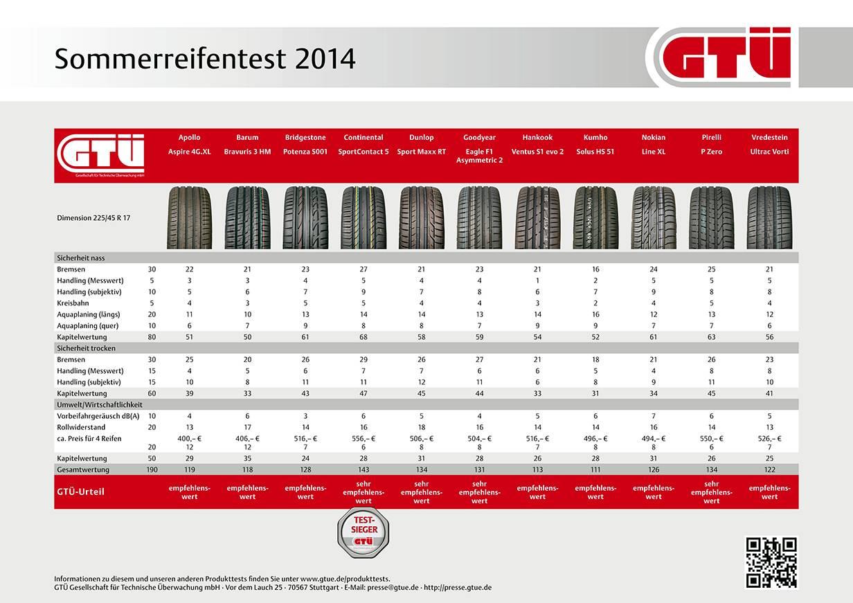 sommerreifen test sommerreifentest 2014 ergebnisse