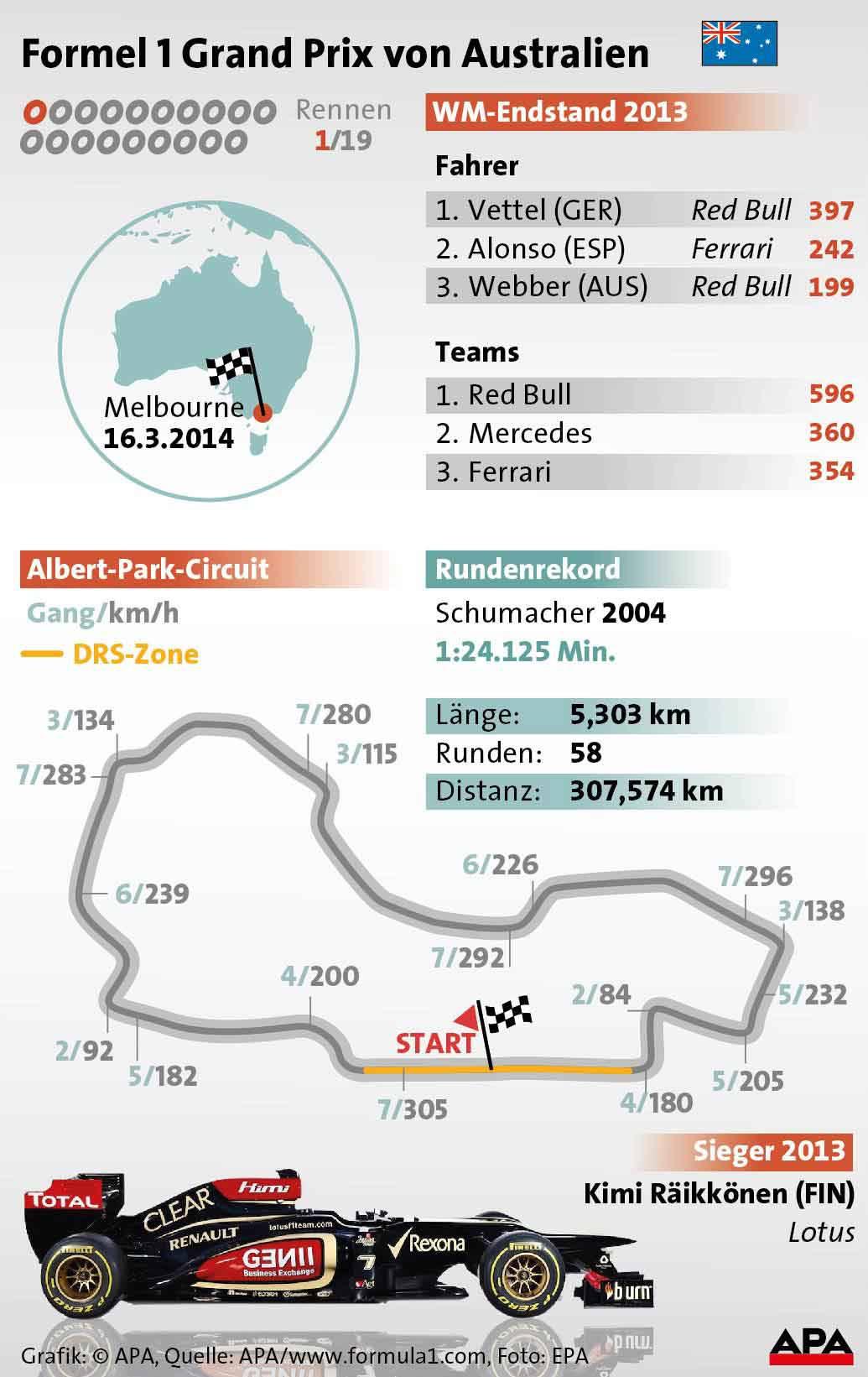 APA Grafik zum GP von Australien
