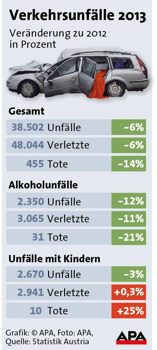 _unfallstatistik 2013 verkehr