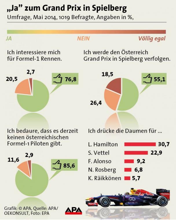 _apa-grafik-formel-1-österreich-umfrage