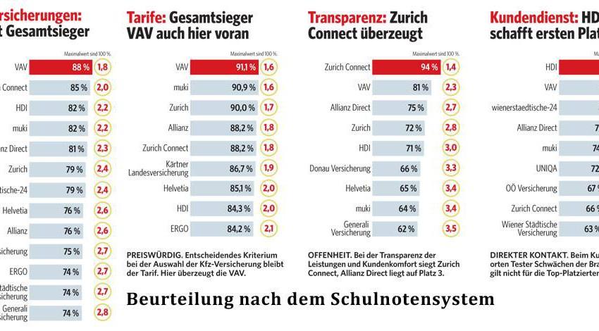 Im Test: Österreichs beste Kfz-Versicherungen