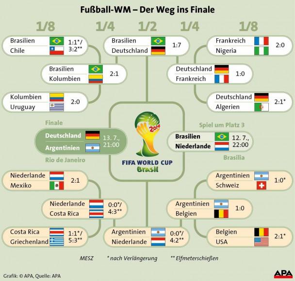 _apa-grafik-weg-ins-finale