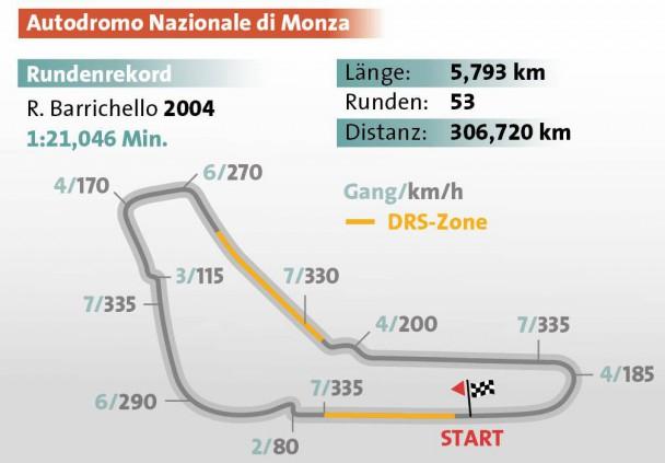 Formel 1 Rennstrecke von Monza