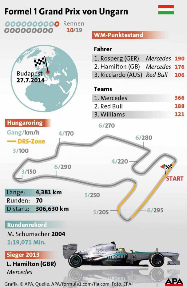_Formel-1-Strecke-Grand-Prix-ungarn