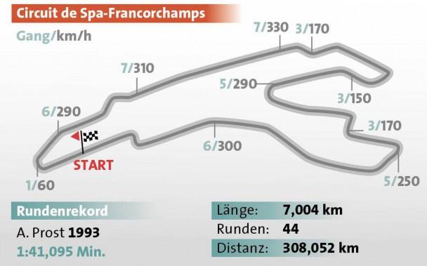 Formel 1 GP Belgien Spa-Francorchamps