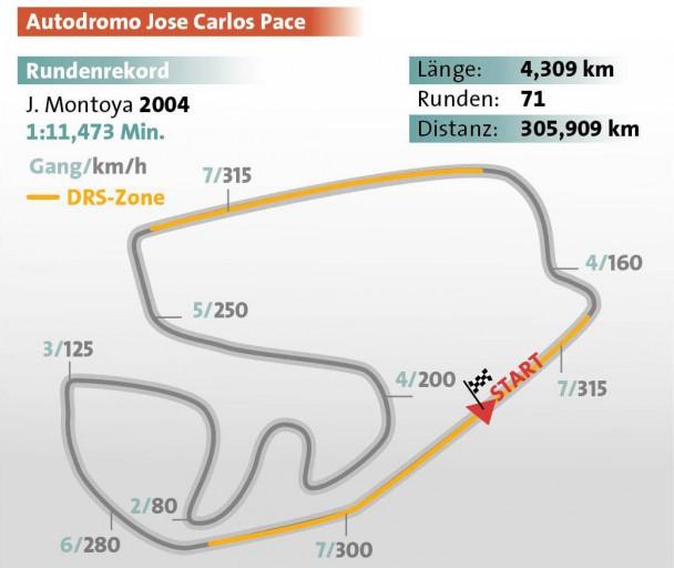 Formel 1 Rennstrecke GP Brasilien in Sao Paulo