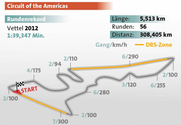 Formel 1 Rennstrecke USA Austin