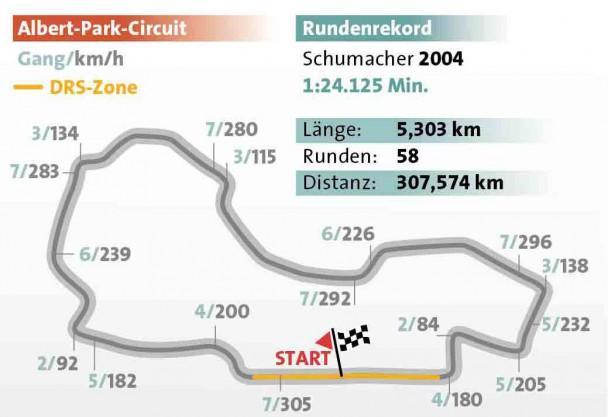 Die Formel 1 Strecke von Australien