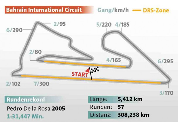 Die Formel-1-Strecke vom Großen Preis von Bahrain