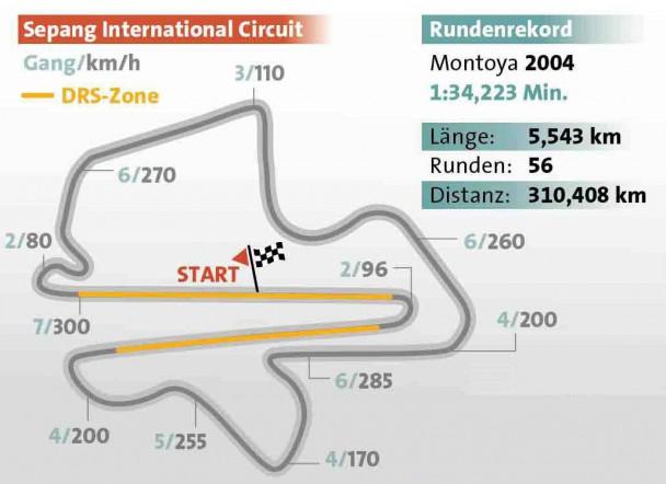 Die Formel-1-Strecke vom Großen Preis von Malaysia