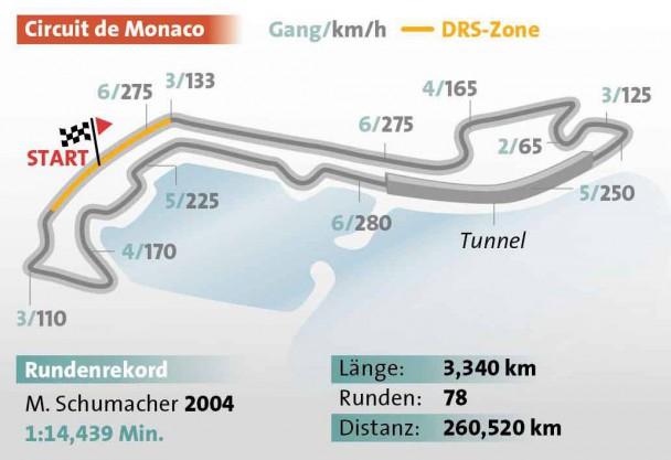 Die Formel-1-Strecke vom Großen Preis von Monaco
