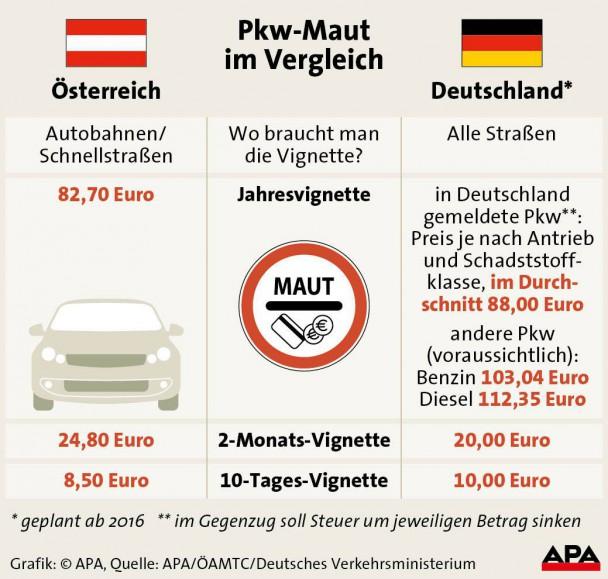 APA-Grafik zum Vergleich der Pkw-Maut zwischen Deutschland und Österreich