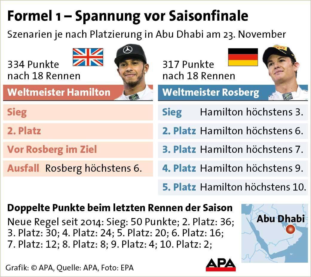 _saison-finale-formel-1