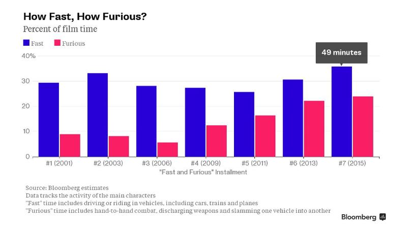 """So schnell & wütend ist """"Fast & Furious"""""""
