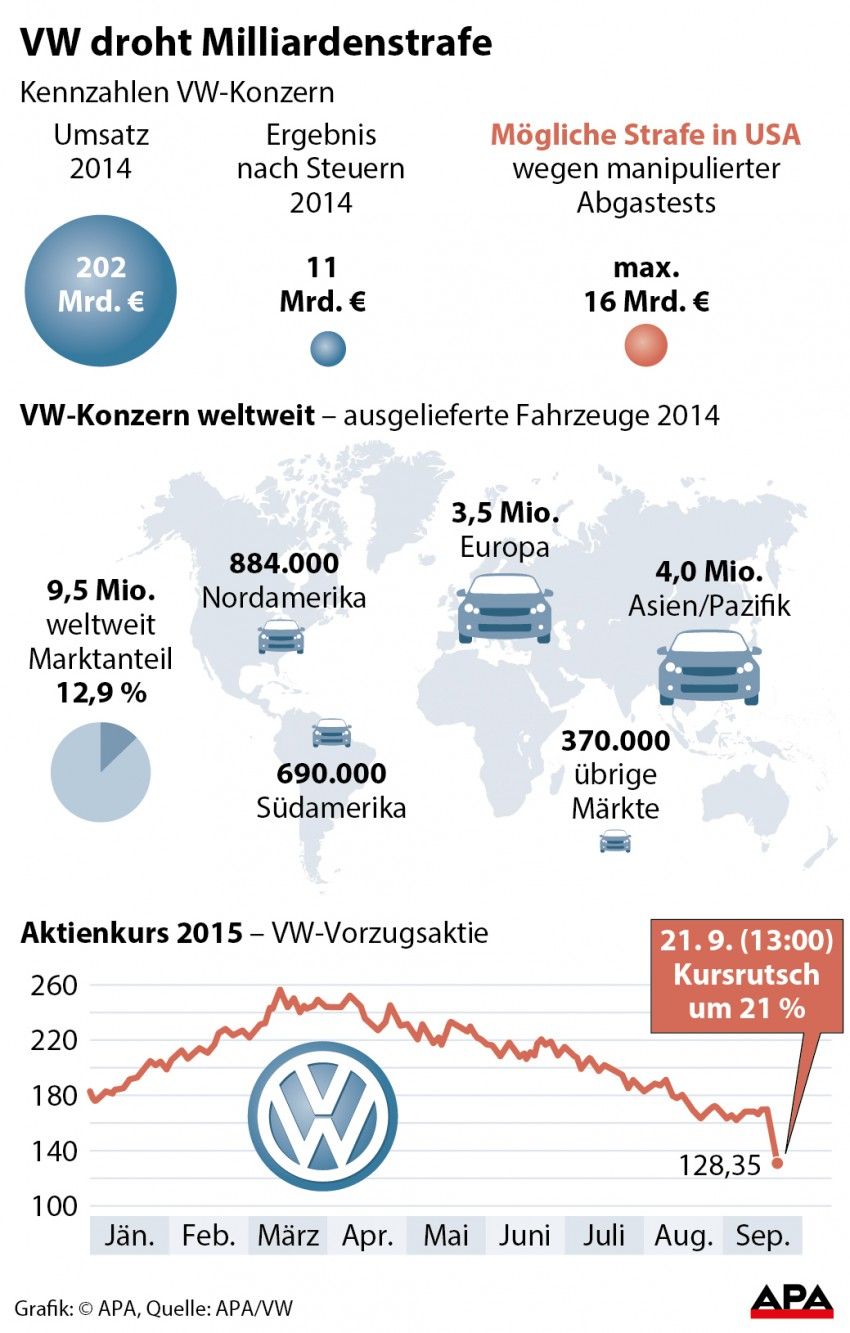 VW droht Milliardenstrafe