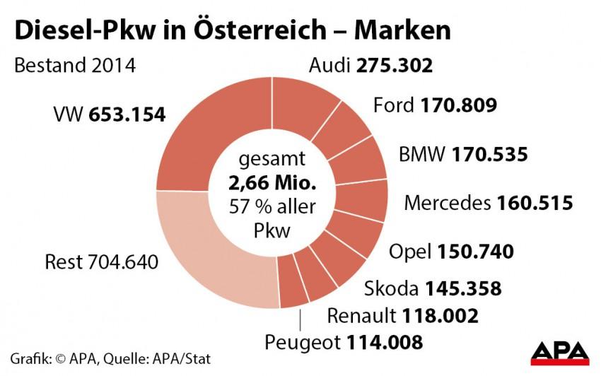 diesel-in-österreich