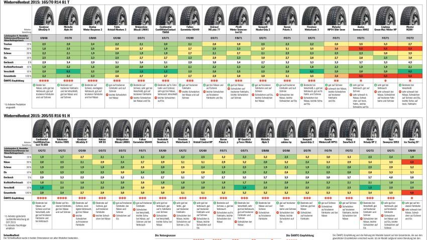 öamtc-2015-winterreifen-test
