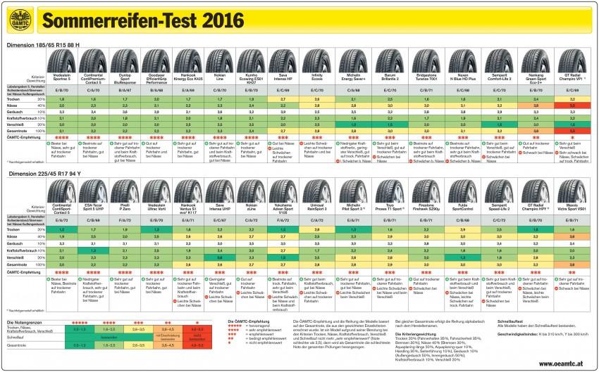 oeamtc-sommerreifentest-2016