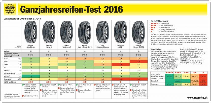 ganzjahresreifen-test-2016