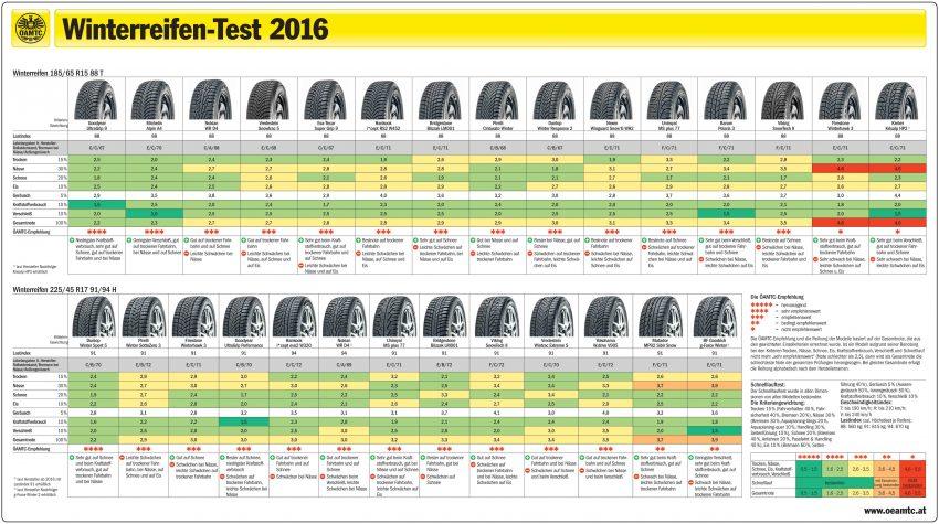 winterreifen-test-2016