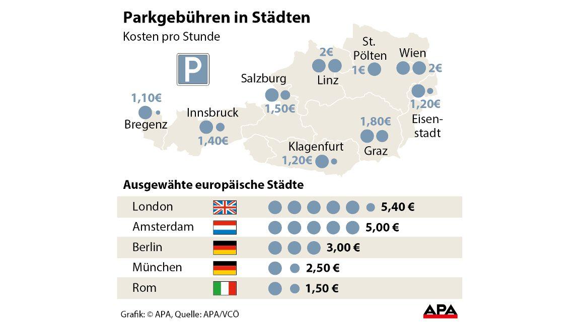 Parkgebühren In österreich Im Vergleich Autorevueat
