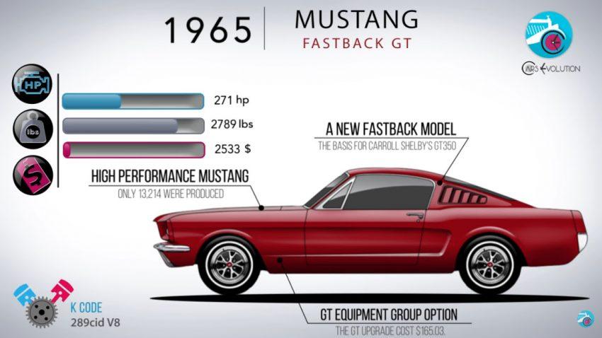 Mustang, Challenger und Corvette: Geschichte(n) im Schnelldurchlauf