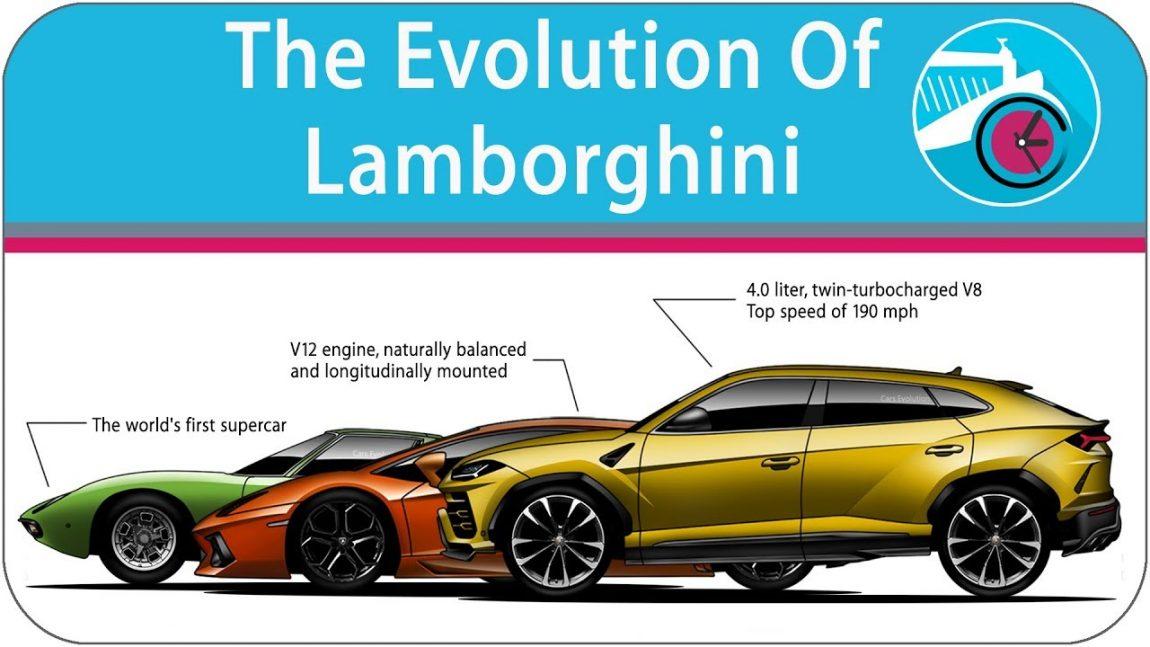 Die Evolution von Lamborghini: Von 1963 bis heute