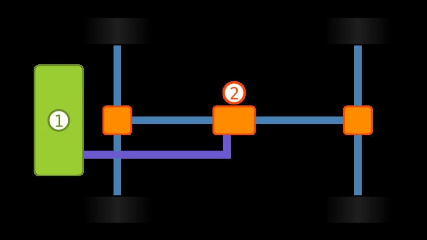 Wie funktioniert ein Allradantrieb?