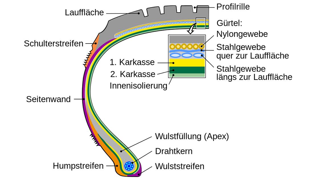 Grafik: Aufbau eines Radialreifens