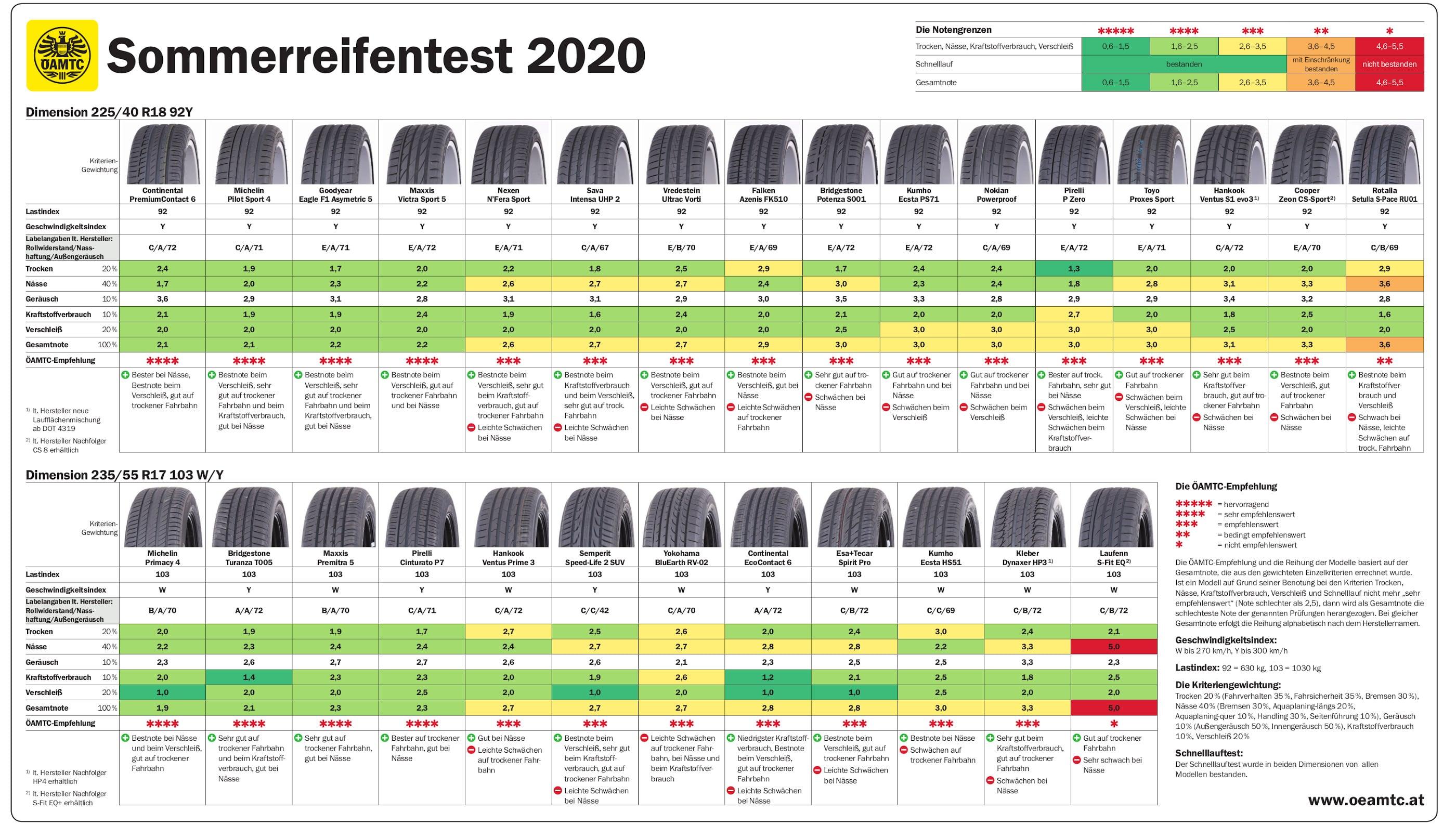 Sommerreifen Test 2021 Adac