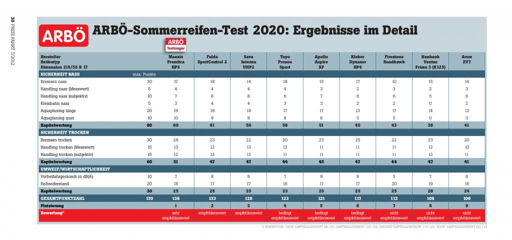 Sommerreifen-Test 2020: Die besten Pneus für flotte Kompakte, SUVs und Vans