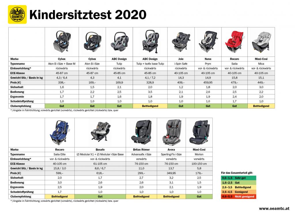 """Kindersitz-Test 2020 (Herbst): 13 Modelle von """"gut"""" bis """"befriedigend"""""""
