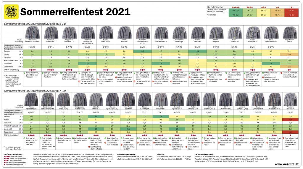 Sommerreifen-Test 2021: Die besten Pneus des Jahres